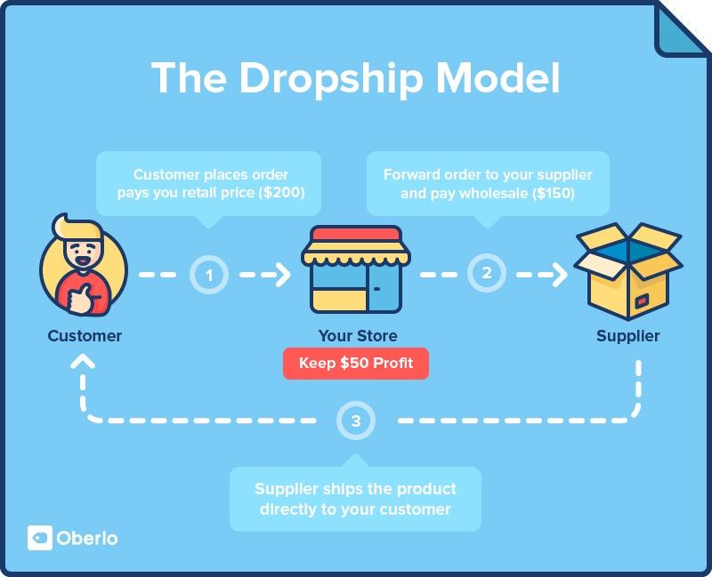 Dropshipping-Business-Model-Lifestylebyik