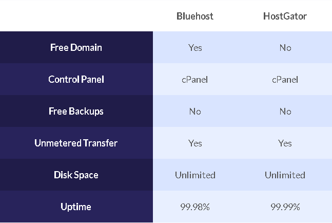 bluehost vs hostgator, features, performance