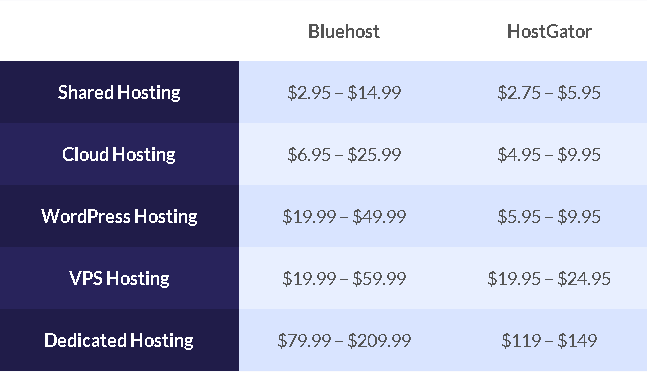 bluehost vs hostgator pricing