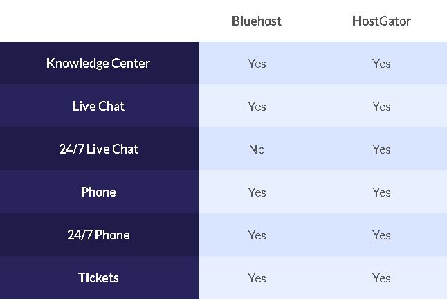 bluehost vs hostgator support